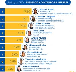 Ranking Top Ejecutiva Digital Perú 2020