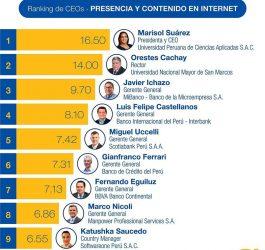 ranking CEOs
